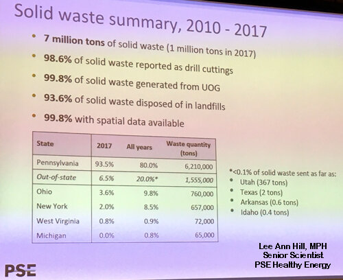 This slide, from a previous speaker at the Pittsurgh health conference on Tuesday, was very telling about the huge volumes of shale waste. Between 2010 and 2017, part of that waste was  367 tons (734,000 pounds) of drilling and fracking waste  with extremely high levels of radioactivity, requiring it to be shipped to  Utah .